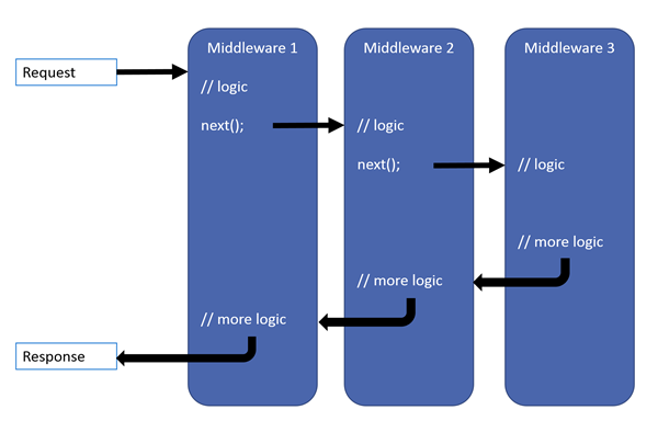 Creating a middleware pipeline with IApplicationBuilder